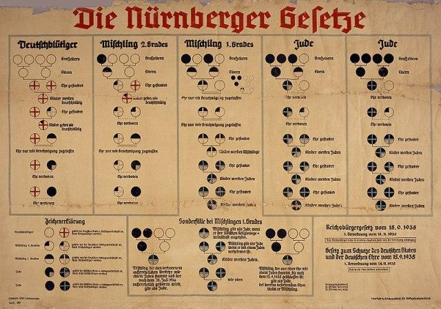 800px-Nuremberg_laws_Racial_Chart